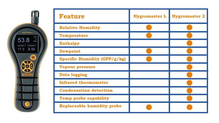 Hygromaster L & 2 comparison