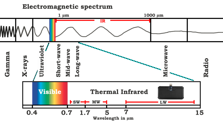 electromagnetic spectrum main