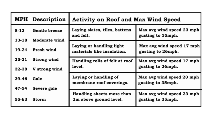 max wind speeds